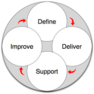 Delivery Cycle